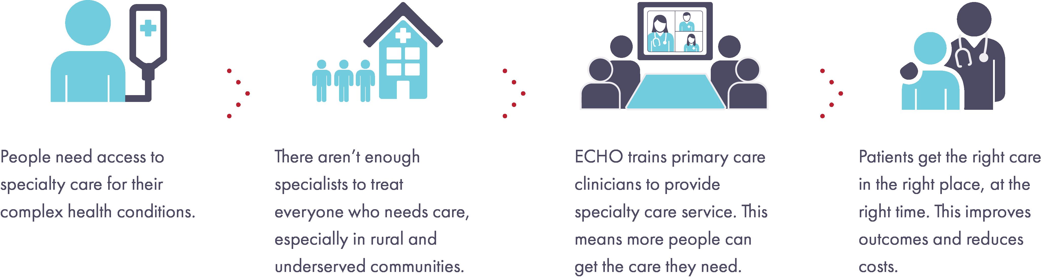 ECHO model illustration